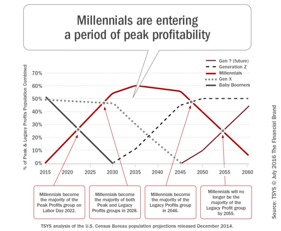 millennials_entering_period_of_peak_profitability