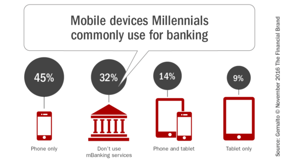 mobile-devices-millennials_commonly_use_for_banking