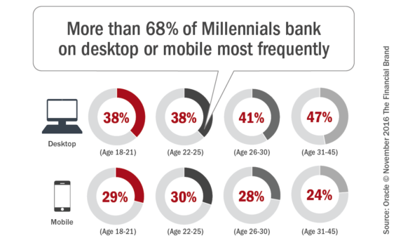 more_than_68_of_millennials_bank_on_desktop_mobile_most_frequently
