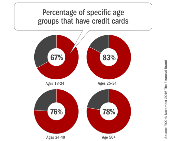 percentage_of_specific_age_groups_that_have_credit_cards