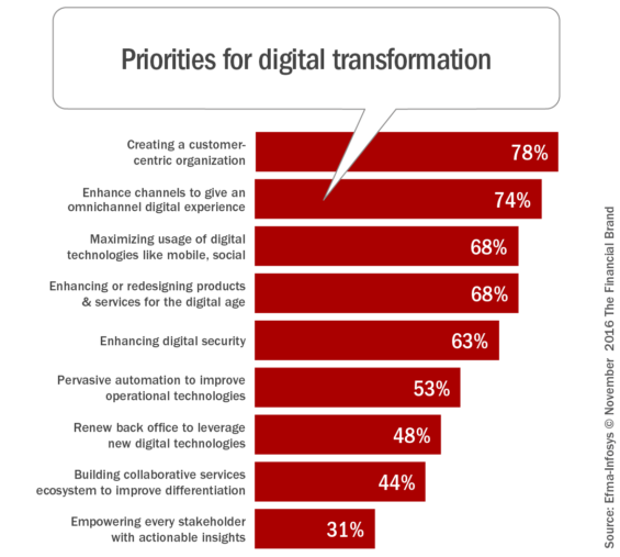 priorities_for_digital_transformation