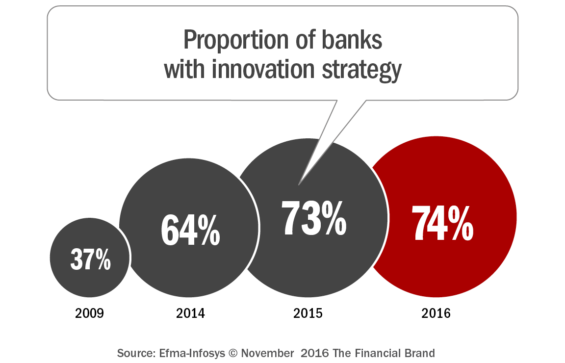 proportion_of_banks_with_innovation_strategy