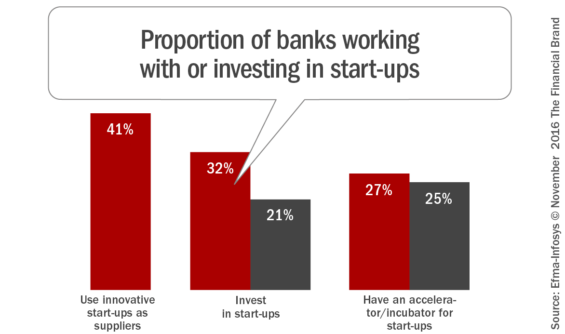 proportion_of_banks_working_with_or_investing_in_start_ups