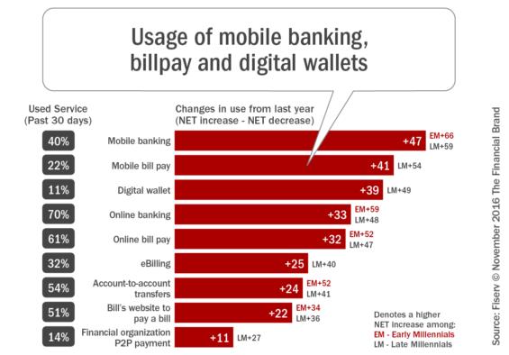 usage_of_mobile_banking_billpay_and_digital_wallets_rev