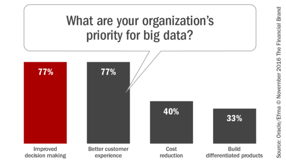 what-_are_your_organization%c2%92s_priority_for_big-_data