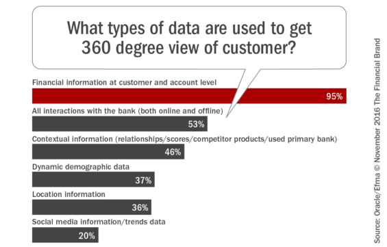 what_types_of_data_are_used_to_get_360_degree_view_of_customer