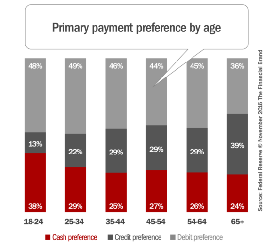 payment_preferences_by_age