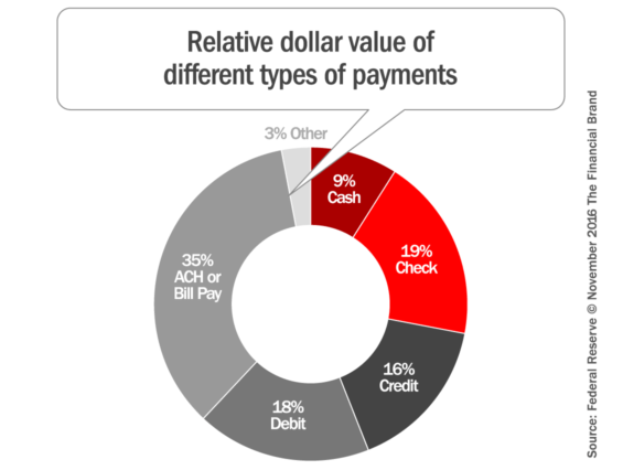 share_of_transaction_values_by_payment_type