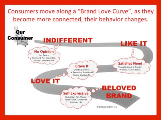 brand-love-curve