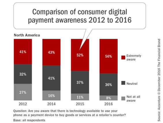 comparison_of_consumer_digital_payment_awareness_2012_to_2016