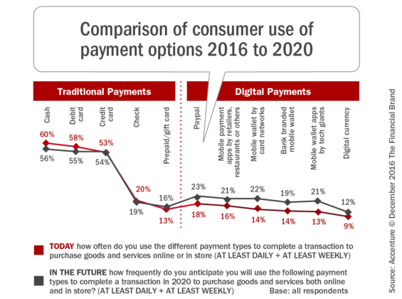 comparison_of_consumer_use_of-_payment_options_2016_to_2020