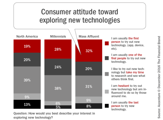 consumer_attitude_toward_exploring_new_technologies