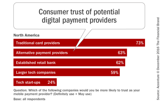consumer_trust_of_potential_digital_payment_providers