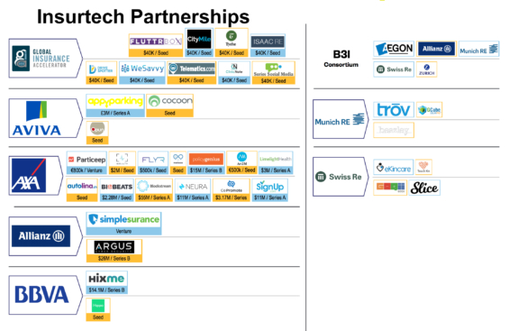 insurtech-partnerships