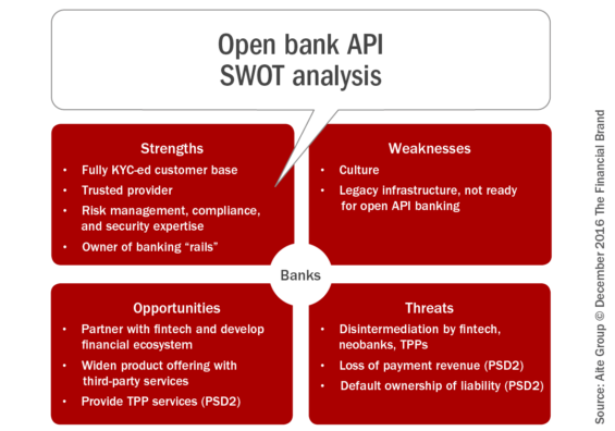 open_bank_api_swot_analysis_rev_b