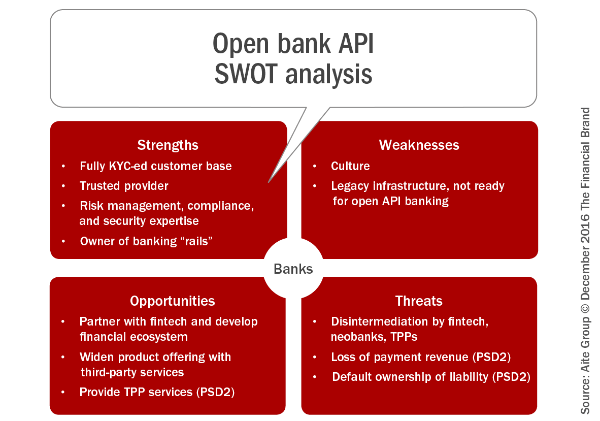 swot analysis for bank asia Synopsis timetric's the bank of nova scotia (bns) : company profile and swot analysis contains in depth information and data.