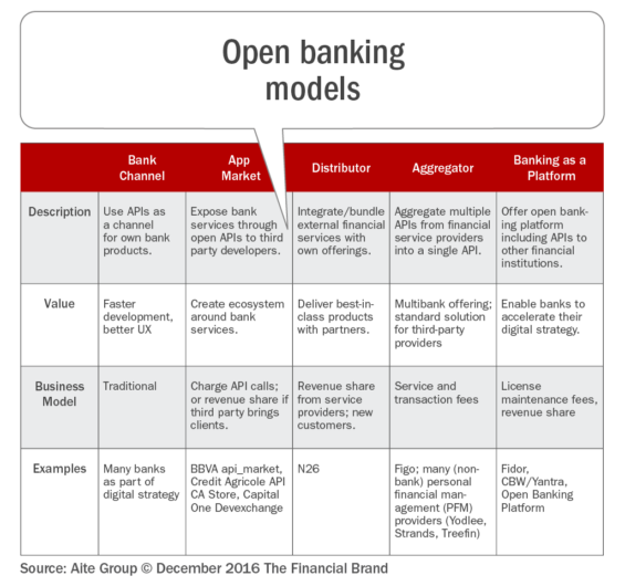 The Programmable Bank Opportunities For Open Banking