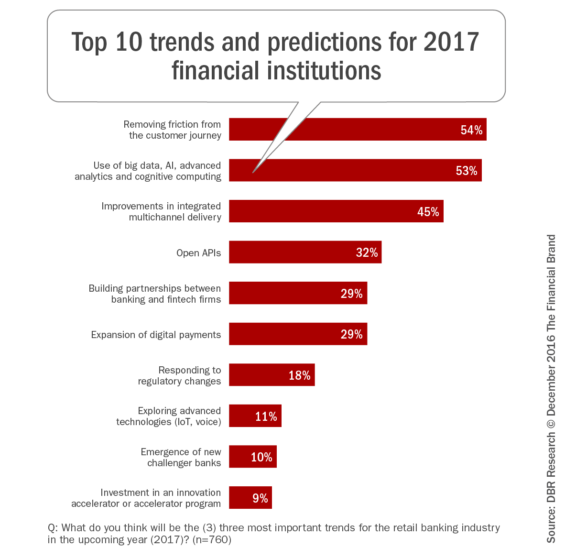 top_ten_trends_predictions_2017_fi_blog_rev