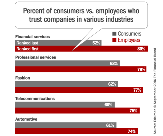 banking_industry_consumer_employee_trust