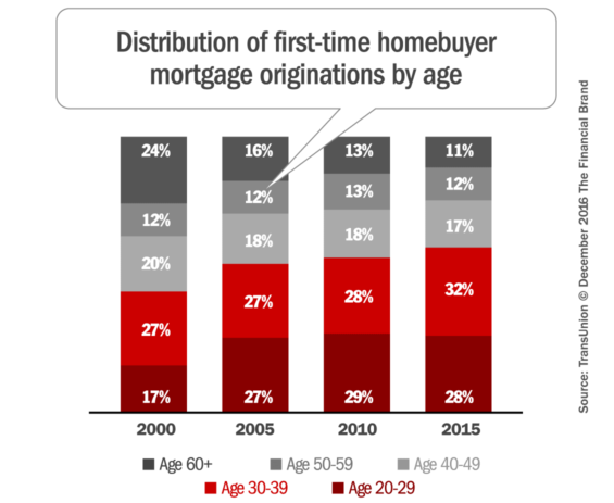first_time_homebuyers_by_age