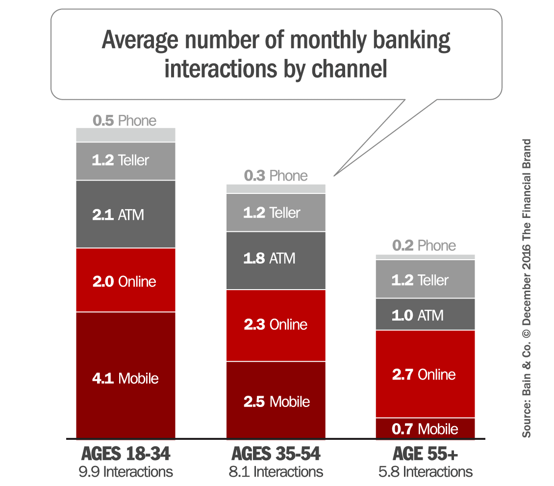 Banks Struggle to Close More Branches as Mobile Banking Plateaus