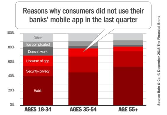 mobile_banking_adoption_reasons