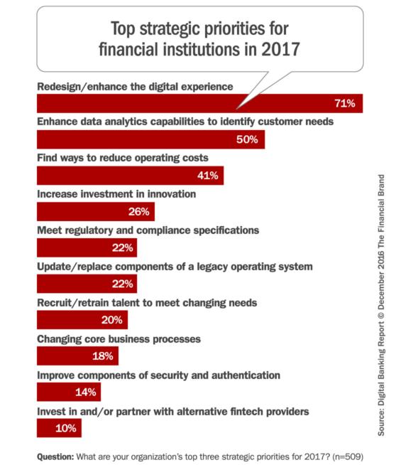 top_strategic_priorities_banking
