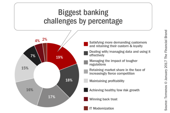 Data and digital channels key to customer retention aligned with the 2017 retail banking trends and predictions report the need to effectively gather analyze and apply consumer insights continues to be both altavistaventures Image collections