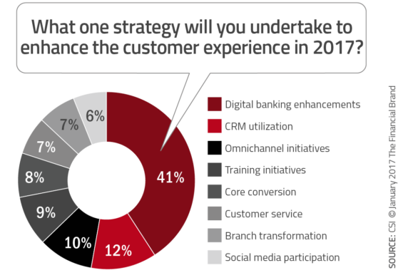 This As A Customer Experience Strategy Points To The Importance Of Reevaluating Branch Investments At Time When Digital Banking May