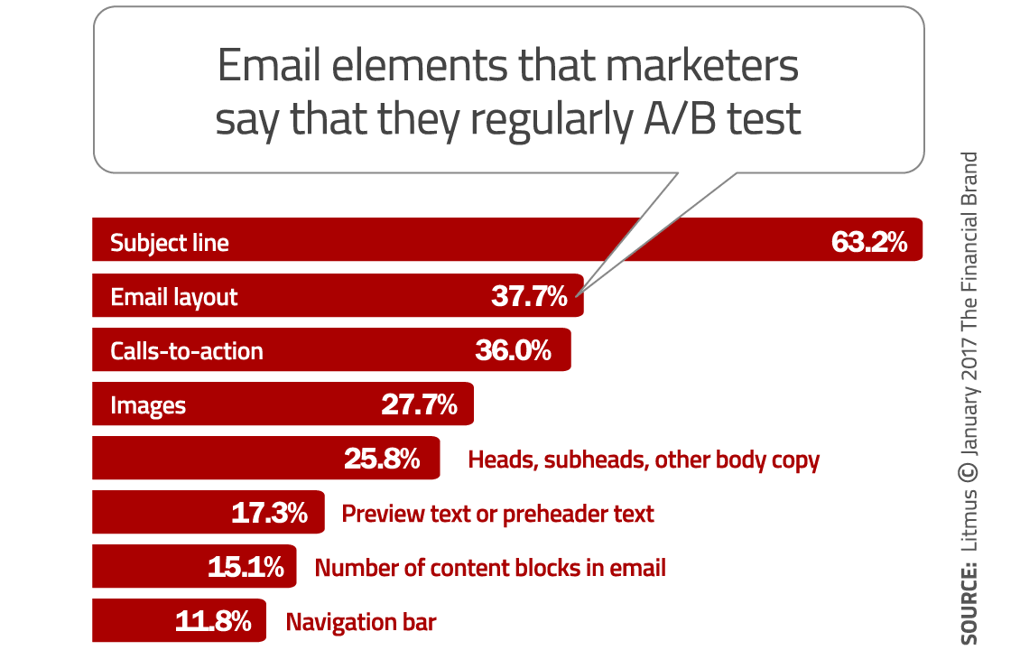 campaigns previews tests email campaign testing tips