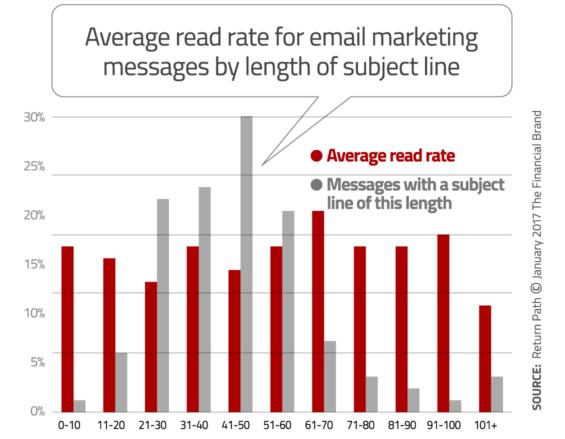 10 Essential Email Marketing Insights | Blog | TechandMate