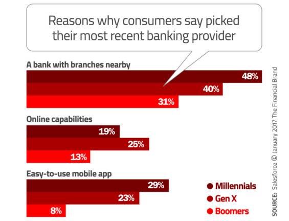 customers' preference for e banking Find out how electronic banking works be sure you know the store or business before you provide your debit card information to avoid the possible loss of funds.