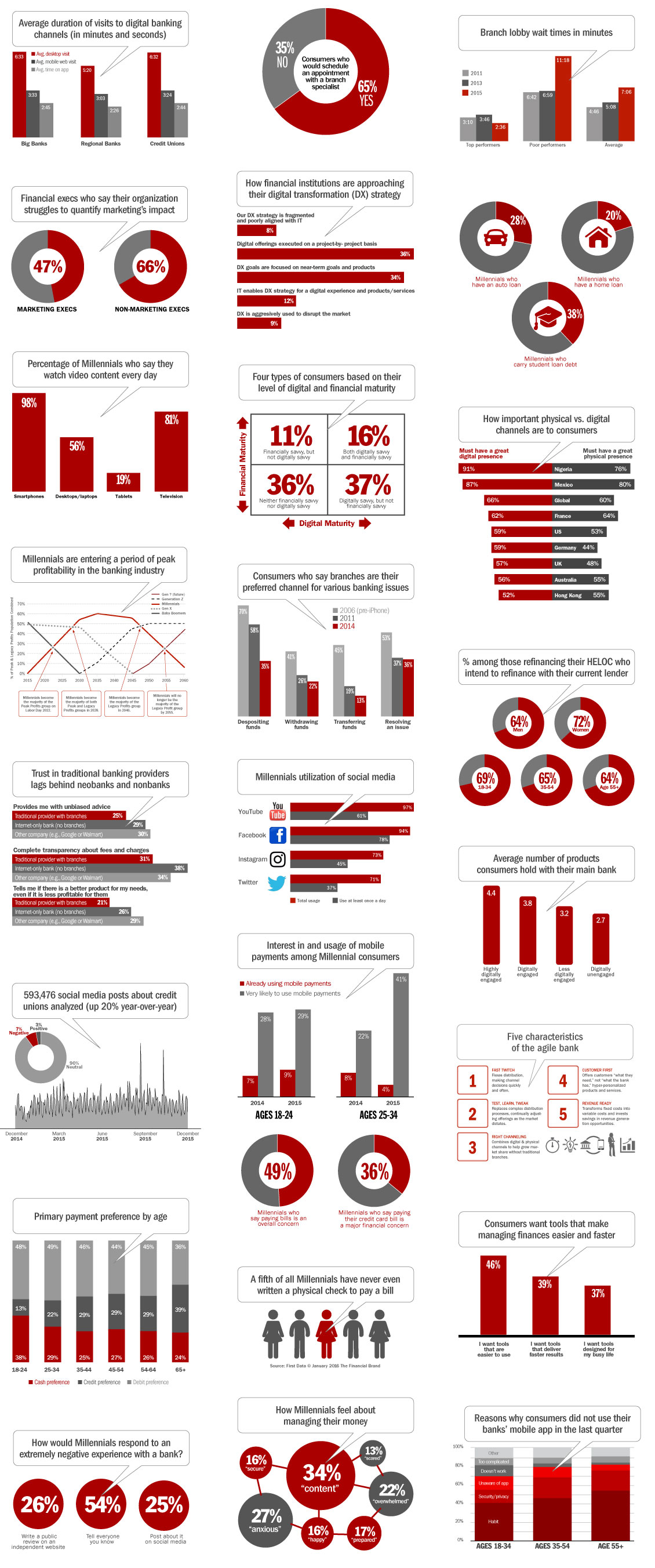 Over 250+ PowerPoint Infographics For Financial Marketers