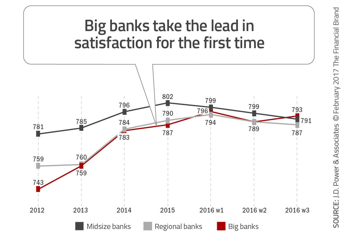 Source: roy morgan research; august 2013 - january 2014; 6 month sample for big four banks n = 17,625