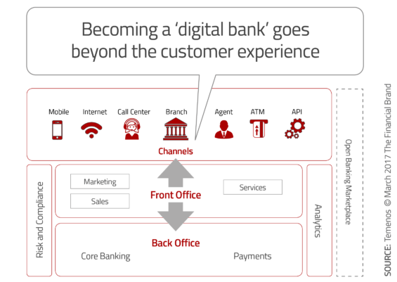 Being A Digital Bank Goes Beyond A Pretty App
