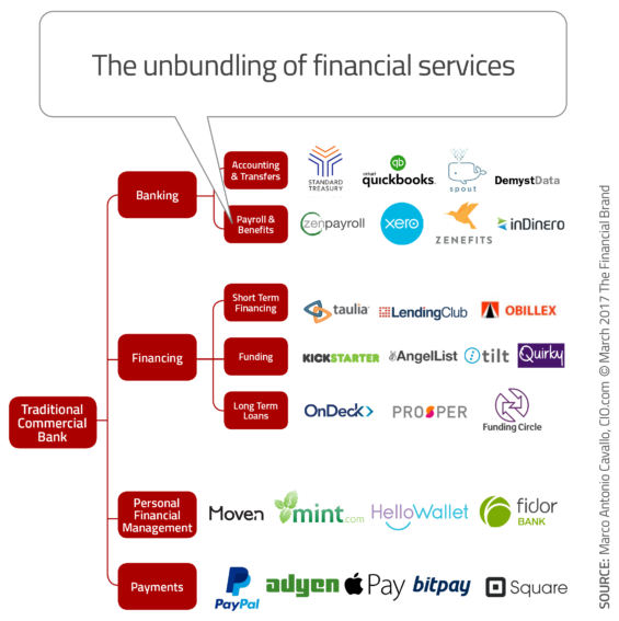 value chain analysis in banking industry