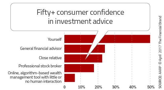 Banking Fails to Meet Needs of Most Valuable Consumer Segment