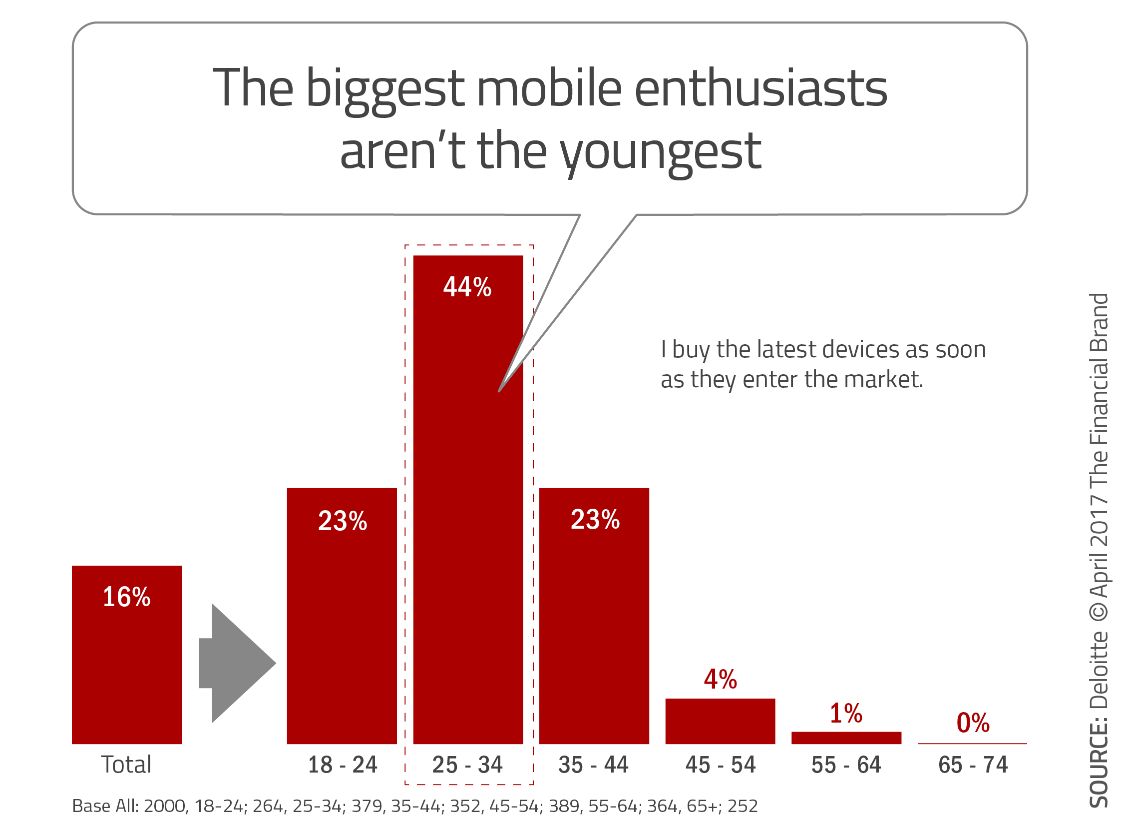 Banking Fails to Serve Older 'Digital Native' Consumers