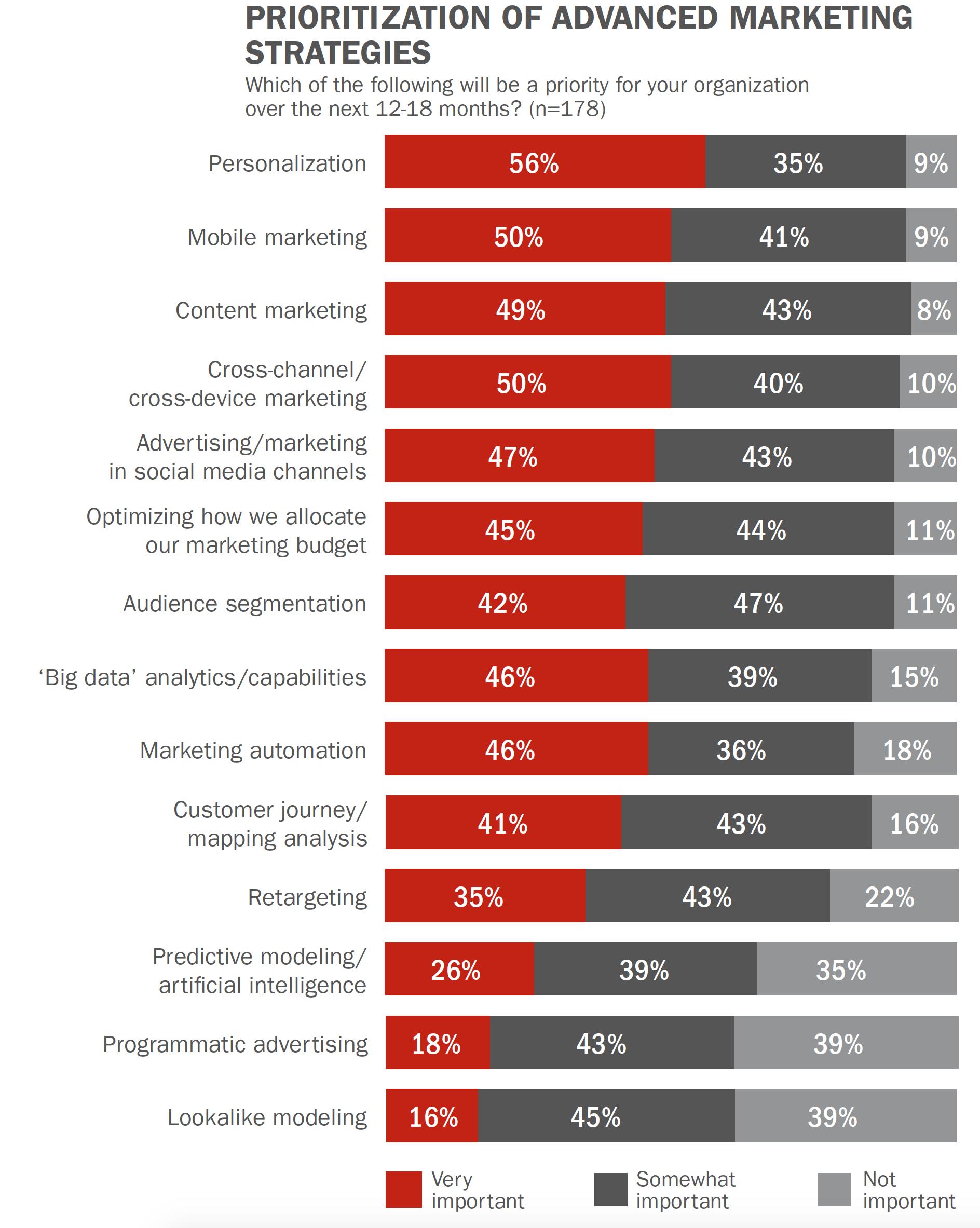 Achieving Advanced Financial Marketing Maturity