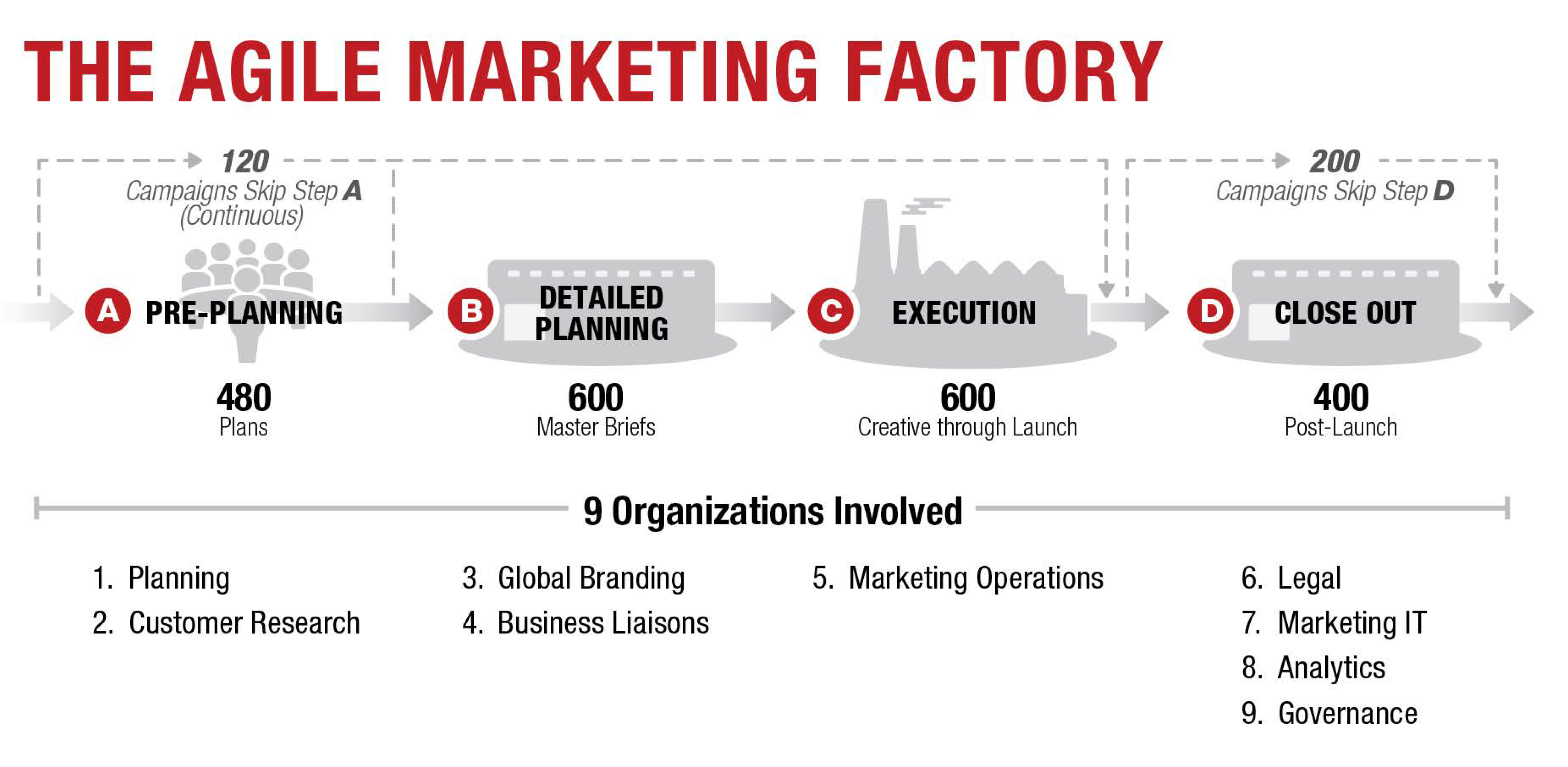 How to Create an Agile 'Marketing Factory'