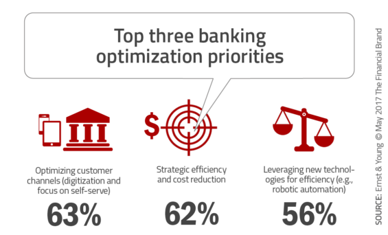 5 Requirements to Position Banking Organizations for Growth