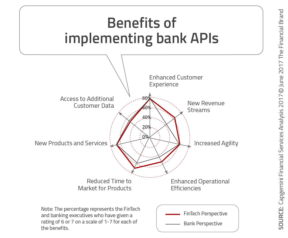 Beneficios de implementar APIs bancarias