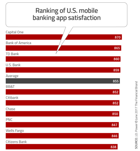 Gay Apps Ranked By Customer Satisfaction