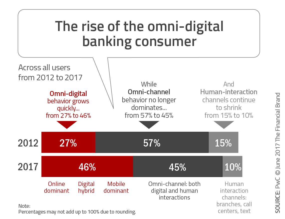 The Rise of the Digital-Only Banking Customer