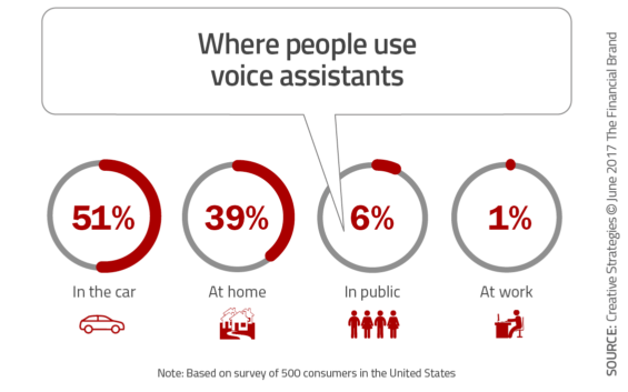 Voice Payments Ready to Take Center Stage In Banking