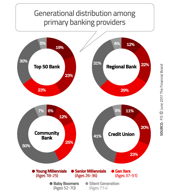 Community Banks And Credit Unions Face Generational