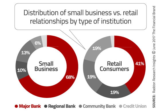 Small Business Banking >> How To Win The Small Business Banking Market