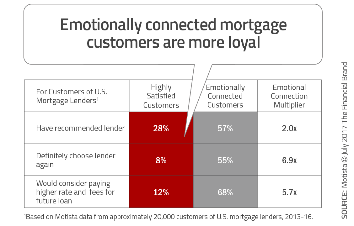 Building an Emotional Connection Creates Value in Financial Services