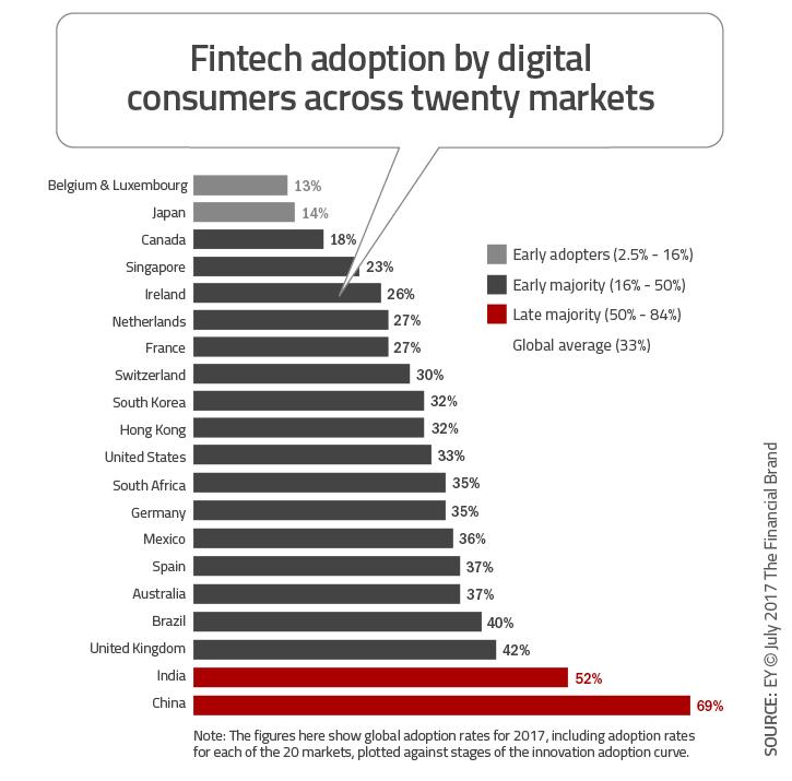 Fintech Use Reaching Mass Adoption Among Digital Consumers
