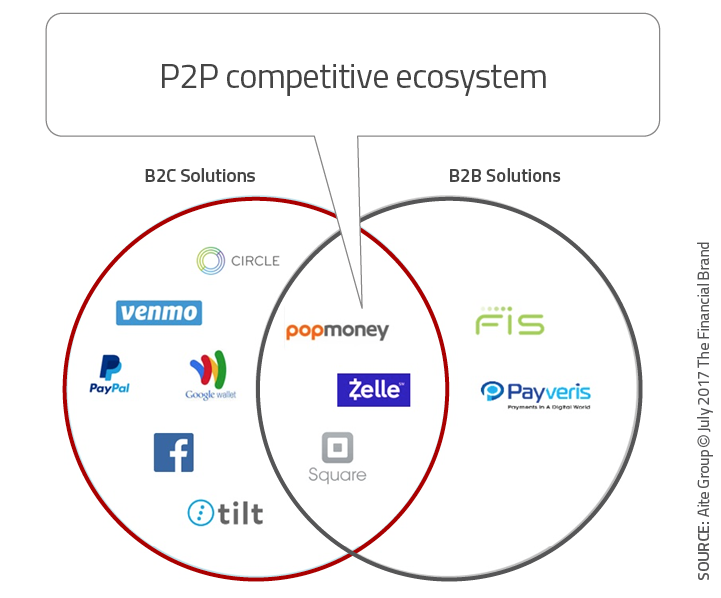 Is Zelle P2P Mobile Payment Solution Too Little, Too Late?